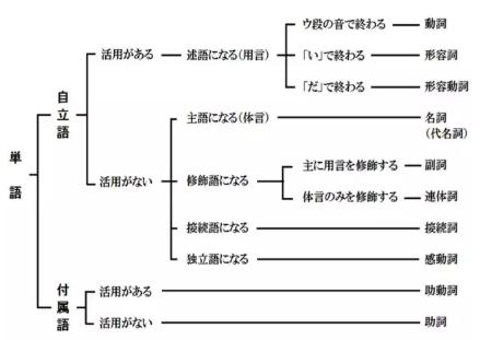 初学入门答疑之日语单词中词类共有多少