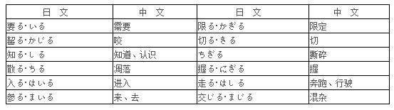 初级日语必学之动词的种类及区别