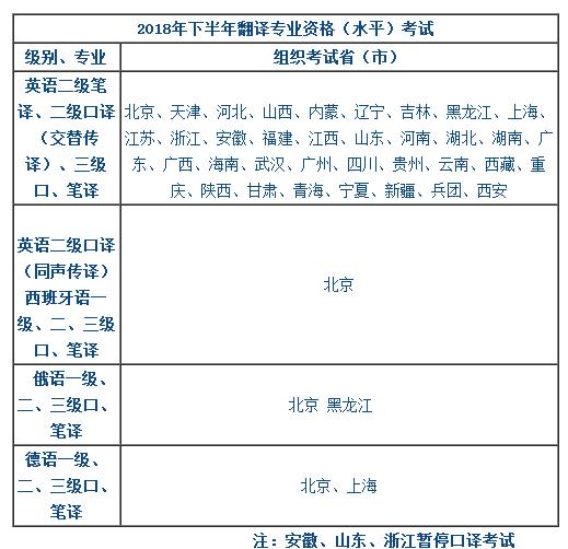 日语口译报名地点及考试内容